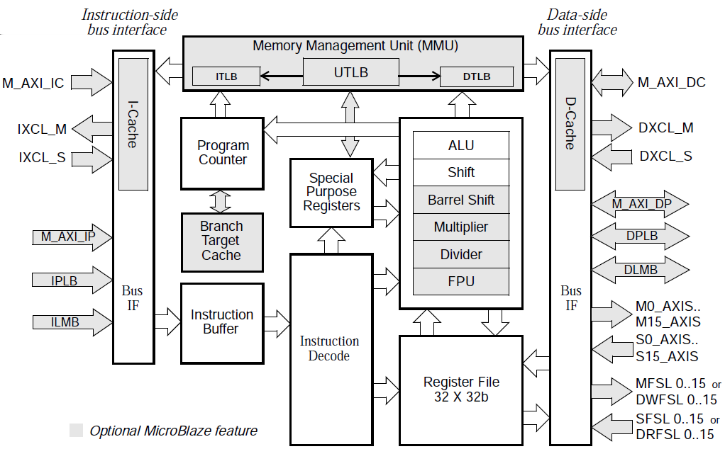 Summary  Introduction to FPGA Circuits  Software versus