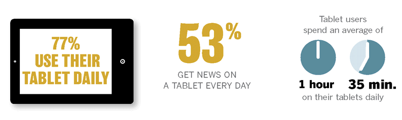 Current Tablet Usage Source: http://features.
