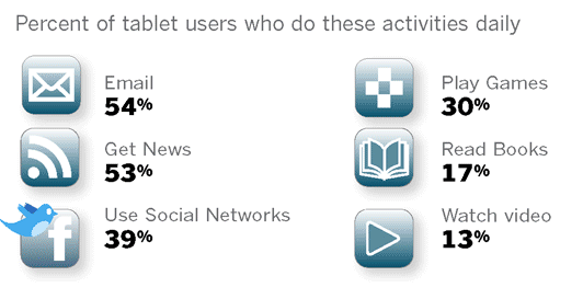 Tablet Users Daily Activities Source: