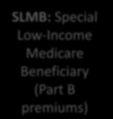 Medicare Savings Program Qualifying for Medicaid-MSP Medicare Savings Programs: Count spouse s income and assets QMB: Qualified Medicare