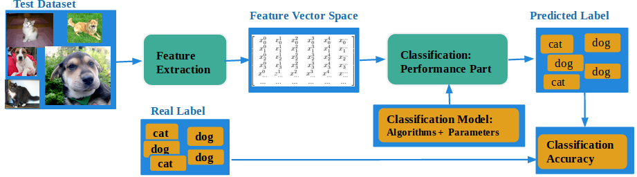 Figure 1: Architecture for Learning Task Figure 2: Architecture for Performance Task Our performance task is to apply the learned classification model to classify images from the test dataset, and