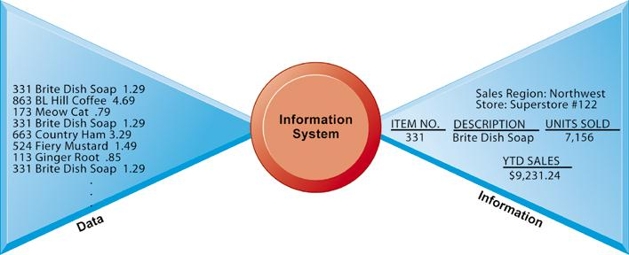Data and Information Information vs.