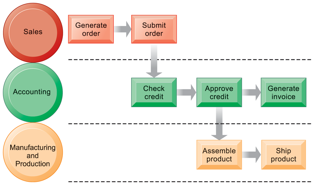 Business Processes and Information Systems The Order Fulfillment Process Fulfilling a customer order involves a complex set of steps that requires