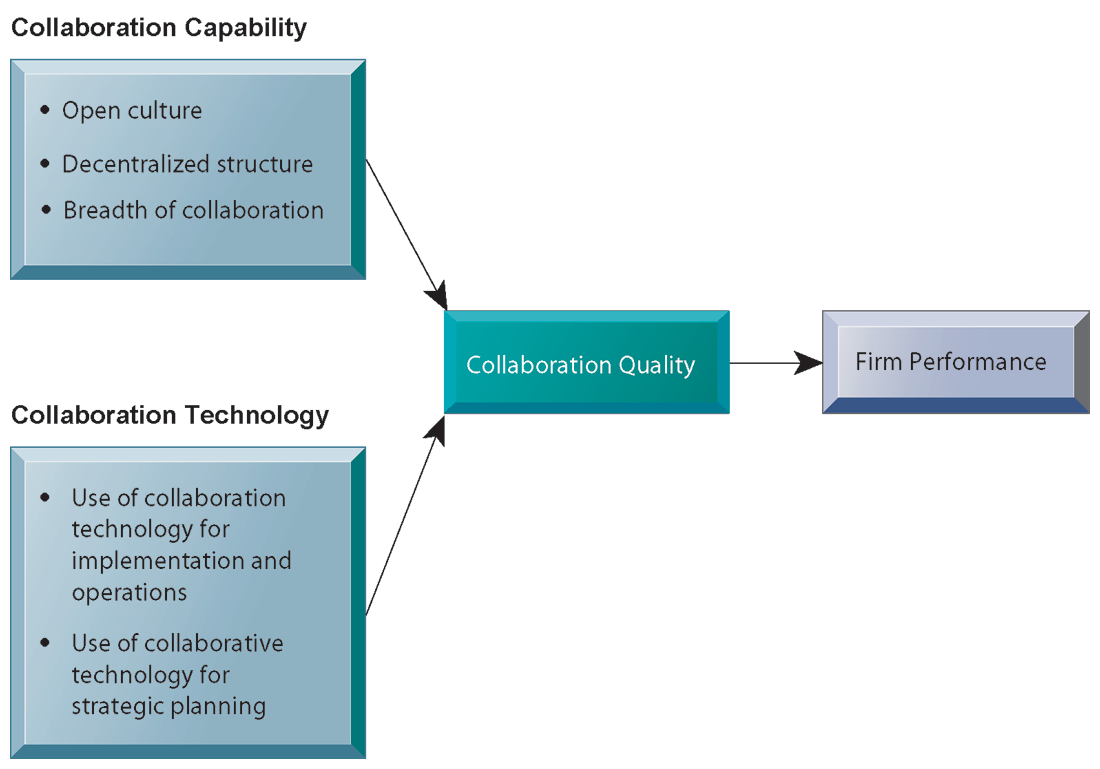 Requirements for Collaboration Successful collaboration requires