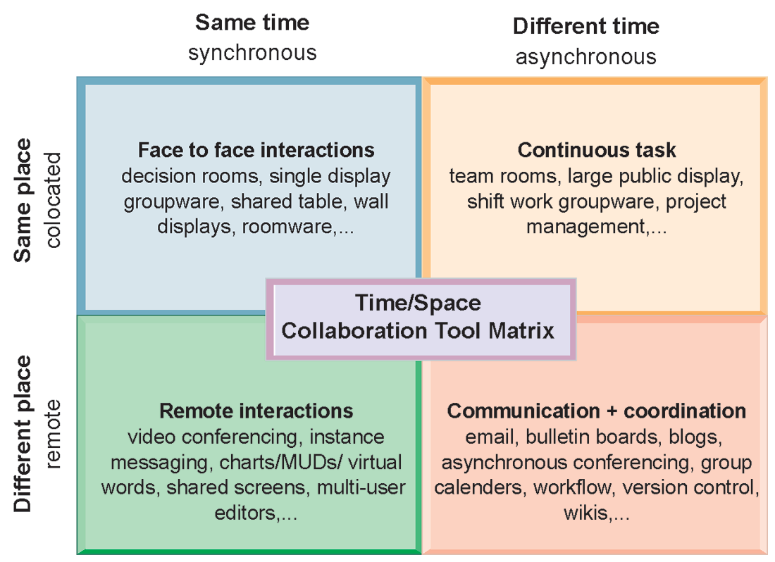 The Time/Space Collaboration Tool Matrix 45 www.vivaafrica.info Dr. Richard Boateng (richard@pearlrichards.