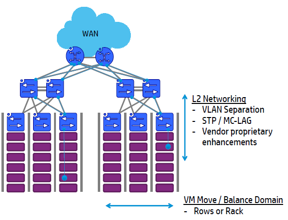 SDN Challenges with traditional 3 Tier datacenter design Challenges: MAC Address Explosion VLAN ID Limitations Subnet alignment with L2 domains Results