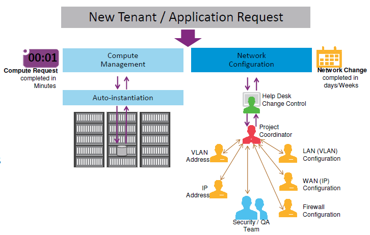 SDN Challenges with traditional 3 Tier