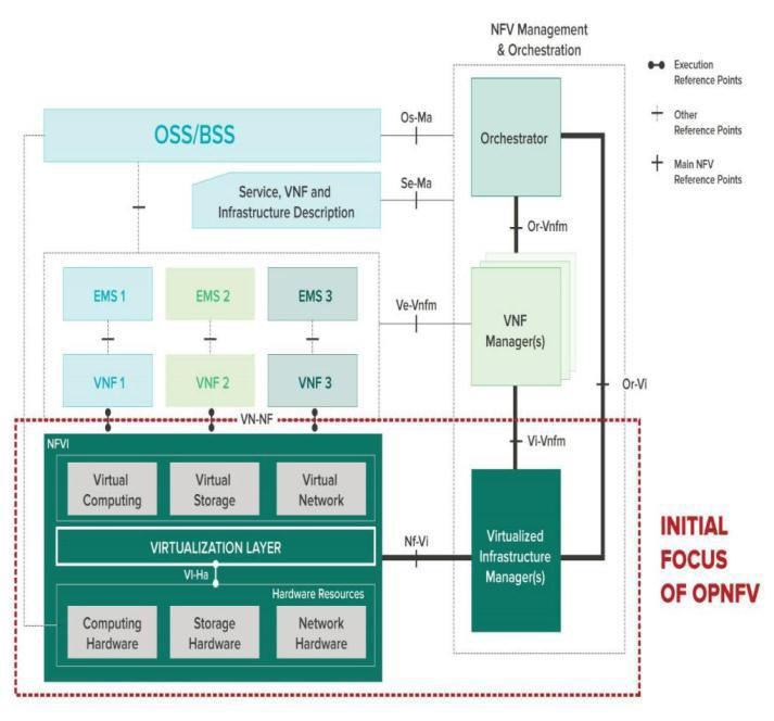 Intel ONP Server is Aligned to OPNFV Intel ONP server Software Stack based on Open Source and