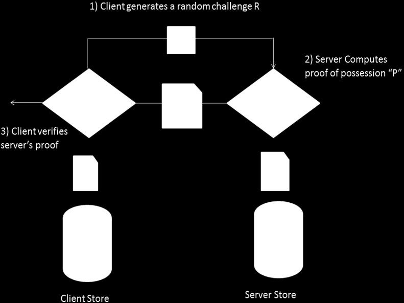 Secured Data Storage In Cloud Figure 2.2 (b) Verify Server Possession 3. EVALUATION The problem in cloud environment is the fact that it does not guarantee the integrity of the data stored.