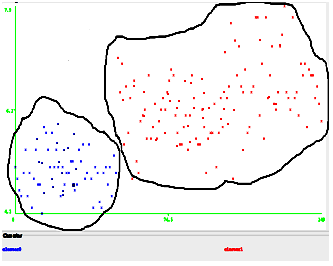 Fig 3: DBSCAN technique performed on iris data set on weka. X axis- instance number, y axis- sepal length. - 0.27, min points- 2. Blue dots- cluster1, red dots- cluster 2 V.