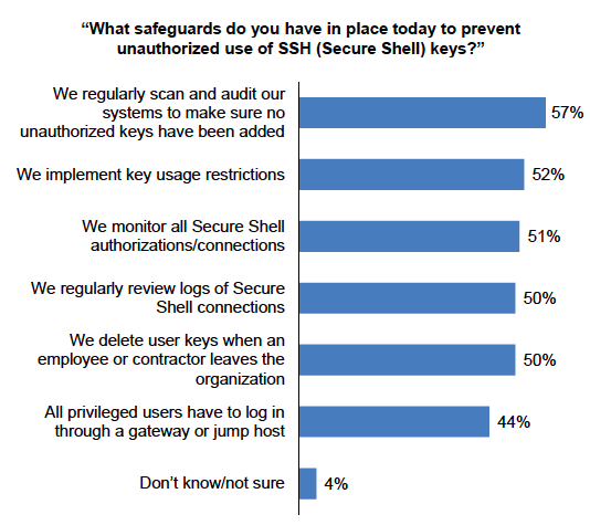 Security and Compliance Challenge Many organizations said that they are not monitoring & logging SSH activities Only 44% indicated that they have visibility into how many SSH keys are deployed in