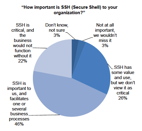 Secure Shell in the Enterprise 82% OF RESPONDENTS SAID THEIR