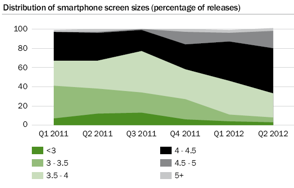 Figure 129: Distribution of smartphones screen sizes (percentage of releases) This is a very new trend that began in late 211 with the launch of new devices and has continued throughout 212.