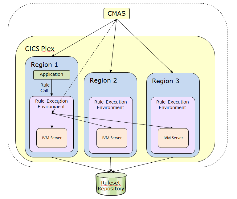 11.4 Working with an IBM CICSPlex Rule execution can be run in multiple CICS servers at a time, all controlled by the same console and running from the same DB2 database.