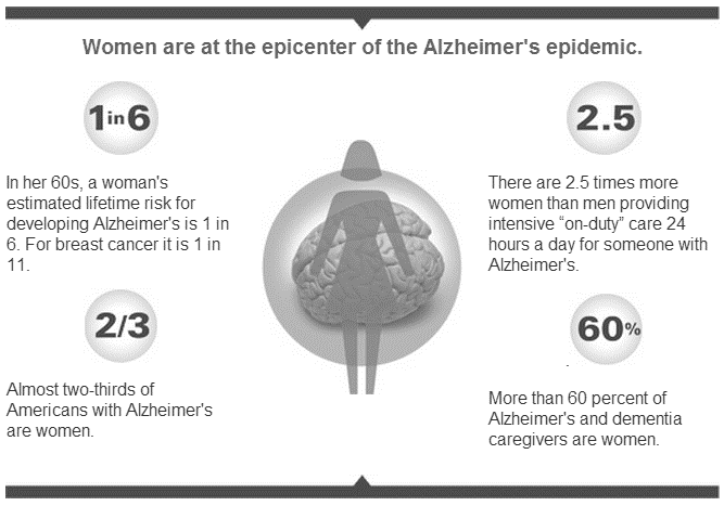 3. Women and Alzheimer s Disease In 2010, the Alzheimer s Association in partnership with Maria Shriver and The Shriver Report, conducted a groundbreaking poll with the goal of exploring the