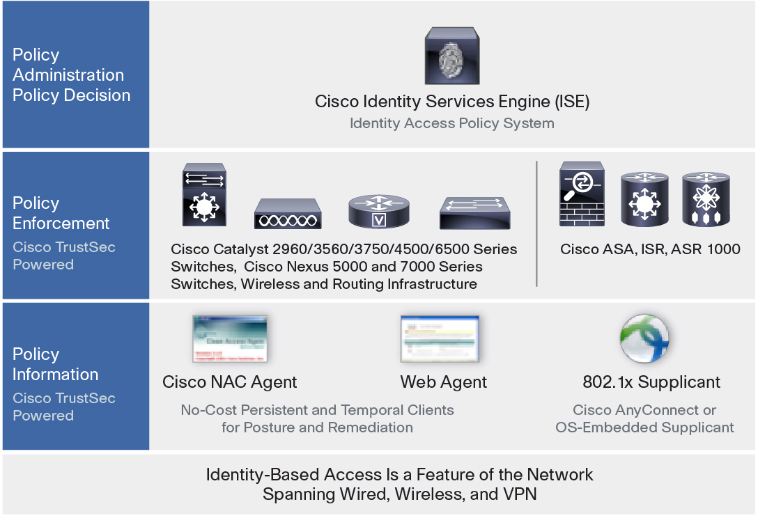 Cisco TrustSec provides switch-port-level encryption based on IEEE 802.1AE (MACsec). Data encryption supports the Advanced Encryption Standard (AES) cipher using a 128-bit key.