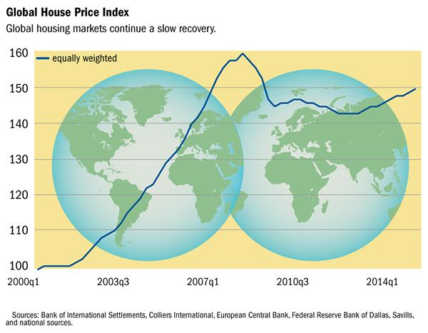 July 2015 Globally, house prices continue a slow recovery.