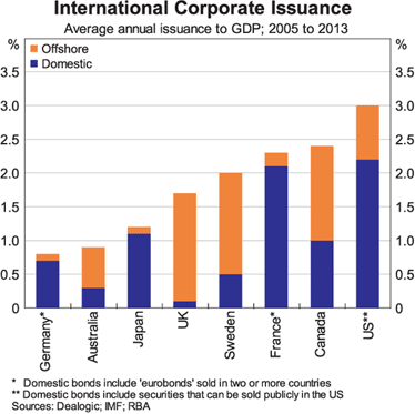 By comparison, the Australian corporate bond market is around 0.25 per cent of GDP.