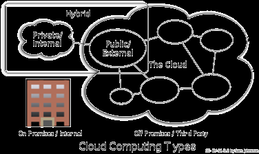 Infrastructure as a Service (IaaS) Consumers control and manage the systems in terms of the operating systems, applications, storage, and network connectivity, but do not themselves control the cloud