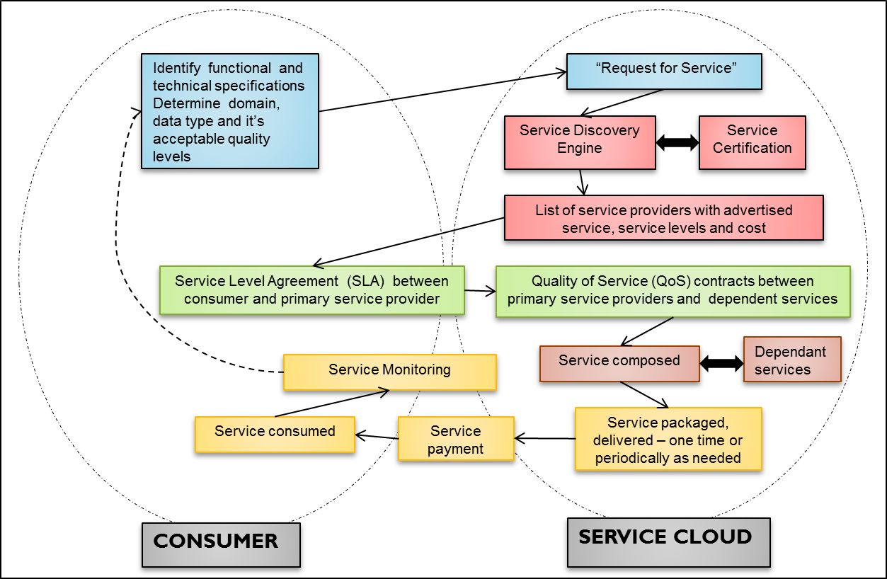 288 K.P. Joshi form does not extend to the service cloud or a virtualized environment that consists of one or more composite services generated on demand.