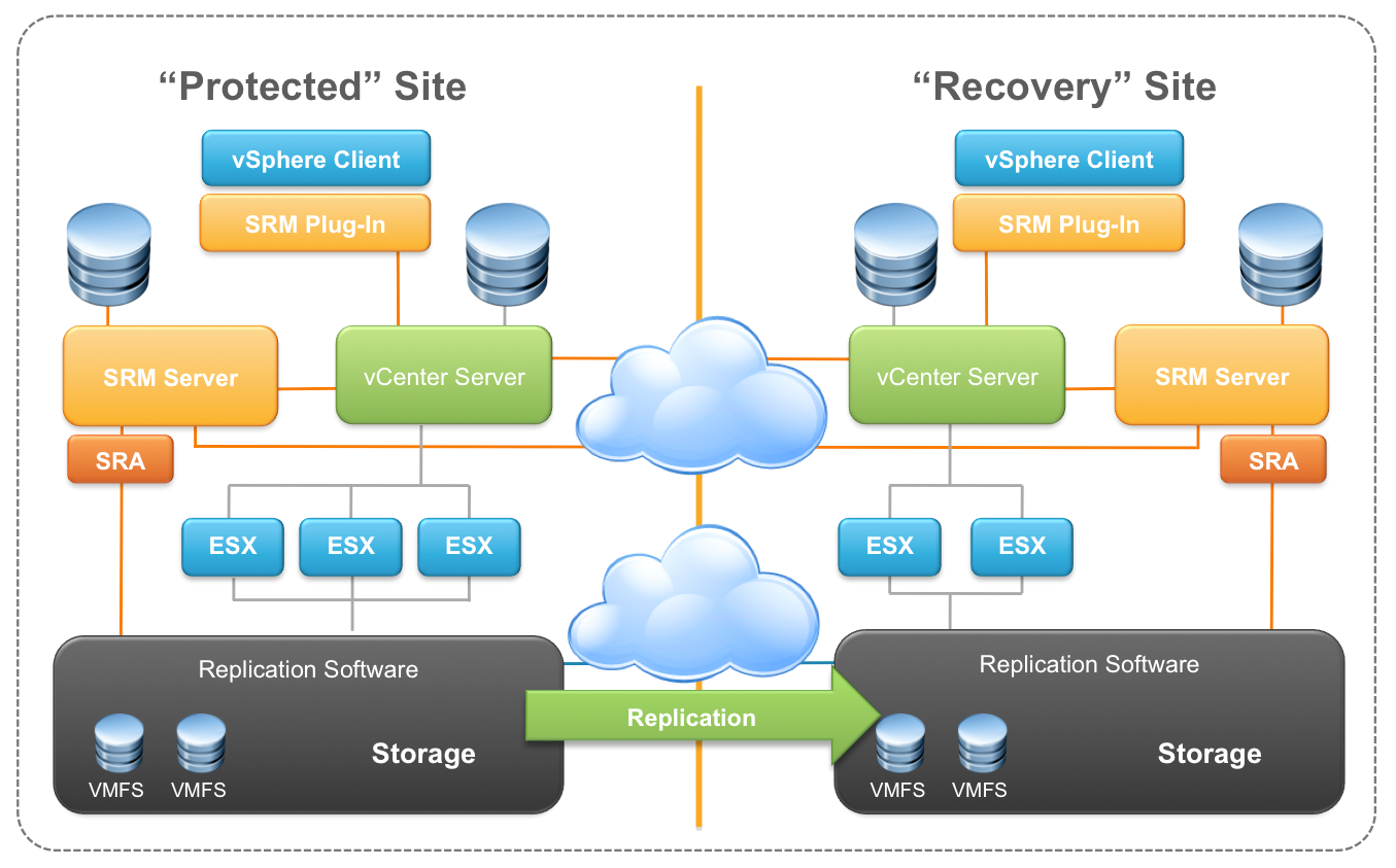 VMware Site Recovery Manager (SRM) (https://www.vmware.