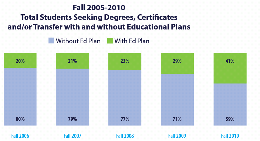 Improvements in Ed Plan Delivery to Students End of Fall 2010 Three weeks prior to start of