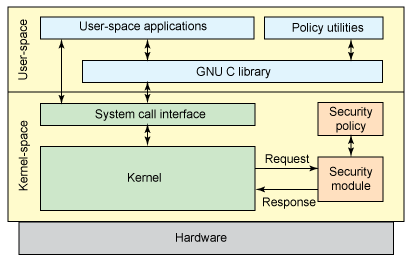 Linux Security Module Architecture LSM의 구조