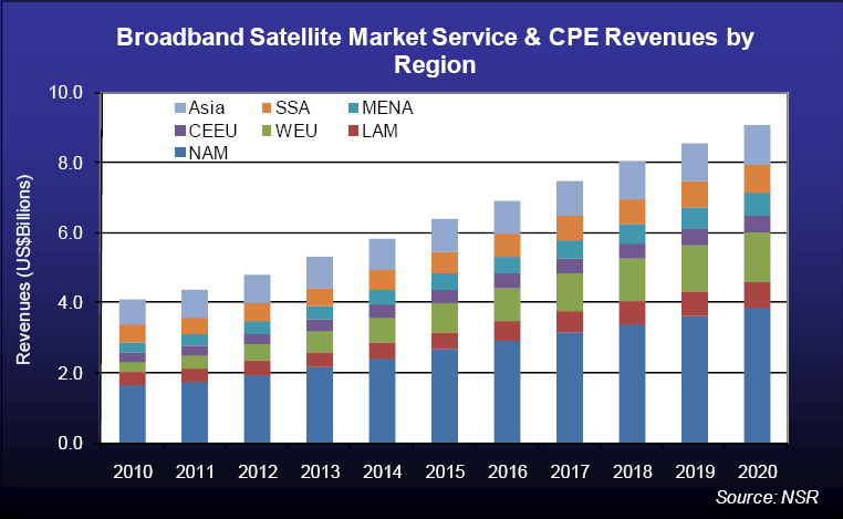 Executive Summary Market Overview and Key Findings For VSAT networking services, some regions still felt impact of recession in 2010, while others are emerging strong with 2011 set to be even better