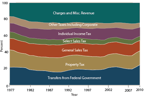 Introduction and Overview Historically, property taxes have, and continue to be, the primary revenue source for local governments in the United States.