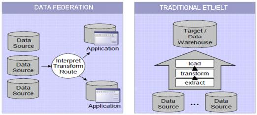 Figure 23: Illustration of the Differences Between Traditional ETL/ELT and Data Federation Typically a data federation methodology is used when traditional data integration techniques cannot meet the