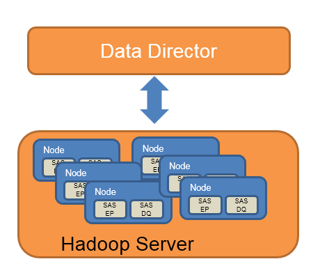 Figure 8: Custom Views, Collapsing and Expanding Multiple Nodes, and Node Details in Lineage Viewer BIG DATA DATA DIRECTOR FOR IN-HADOOP ETL When traditional data storage and computational