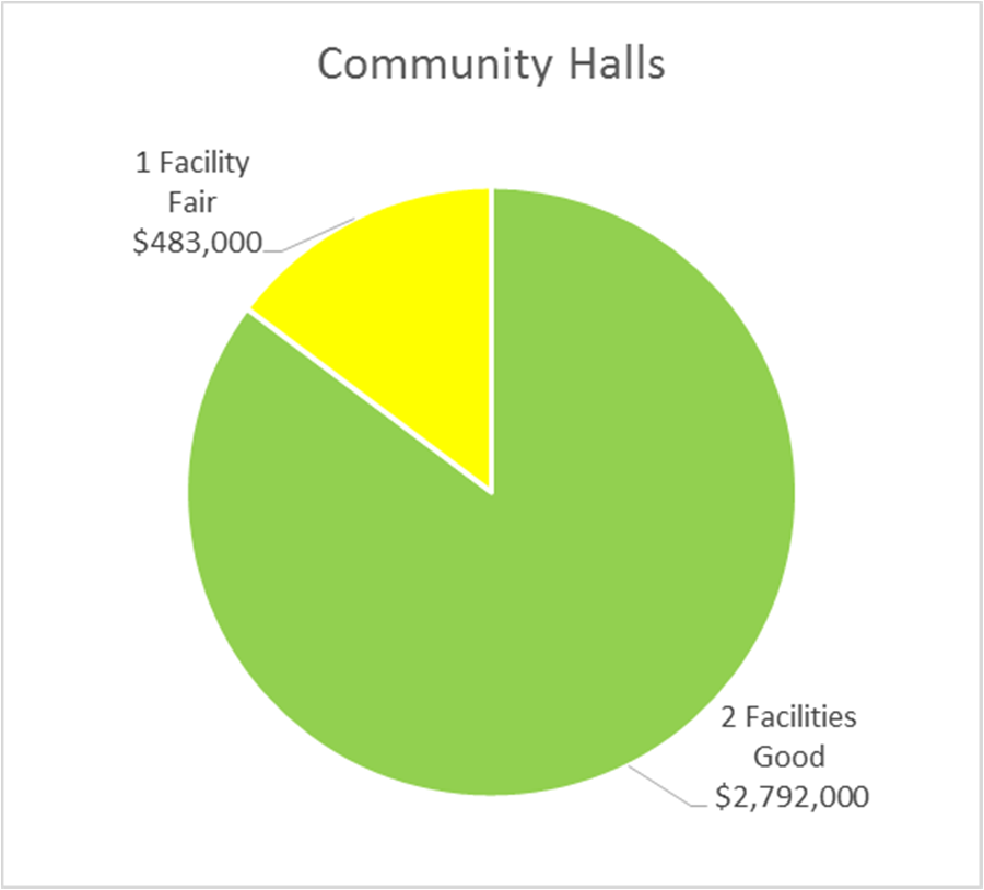 SECTION 5 STATE OF LOCAL INFRASTRUCTURE FIGURE 3-5: CONDITION BY REPLACEMENT VALUE FACILITIES (OVERALL) FIGURE