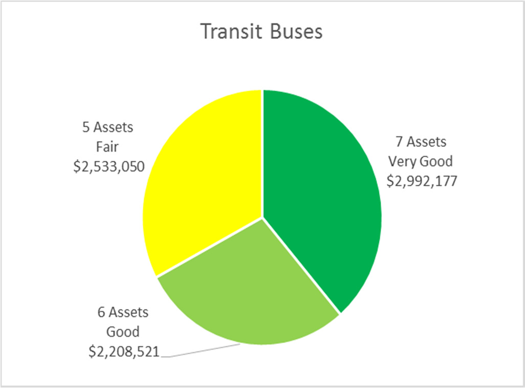 It should be noted that Condition data was not available for the Transit assets, and an inferred condition grade was derived based on the age of the assets, compared with a typical