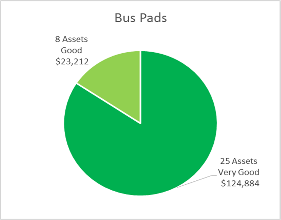 SECTION 3 STATE OF LOCAL INFRASTRUCTURE FIGURE 3-15: CONDITION BY REPLACEMENT VALUE SUPPORT VEHICLES FIGURE 3-16: CONDITION BY REPLACEMENT VALUE BUS PADS AND AMENITIES FIGURE 3-17: CONDITION BY
