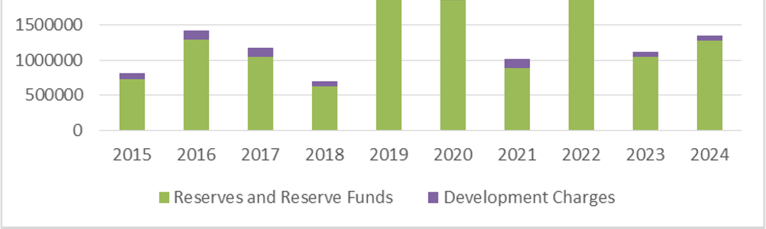 SECTION 6 FINANCING STRATEGY TABLE 6-10: SOURCES OF CAPITAL FUNDING FACILITIES Facilities Capital Forecast 2015 2016 2017 2018 2019 2020 2021 2022 2023 2024 Revenues Summary Recoveries from others $