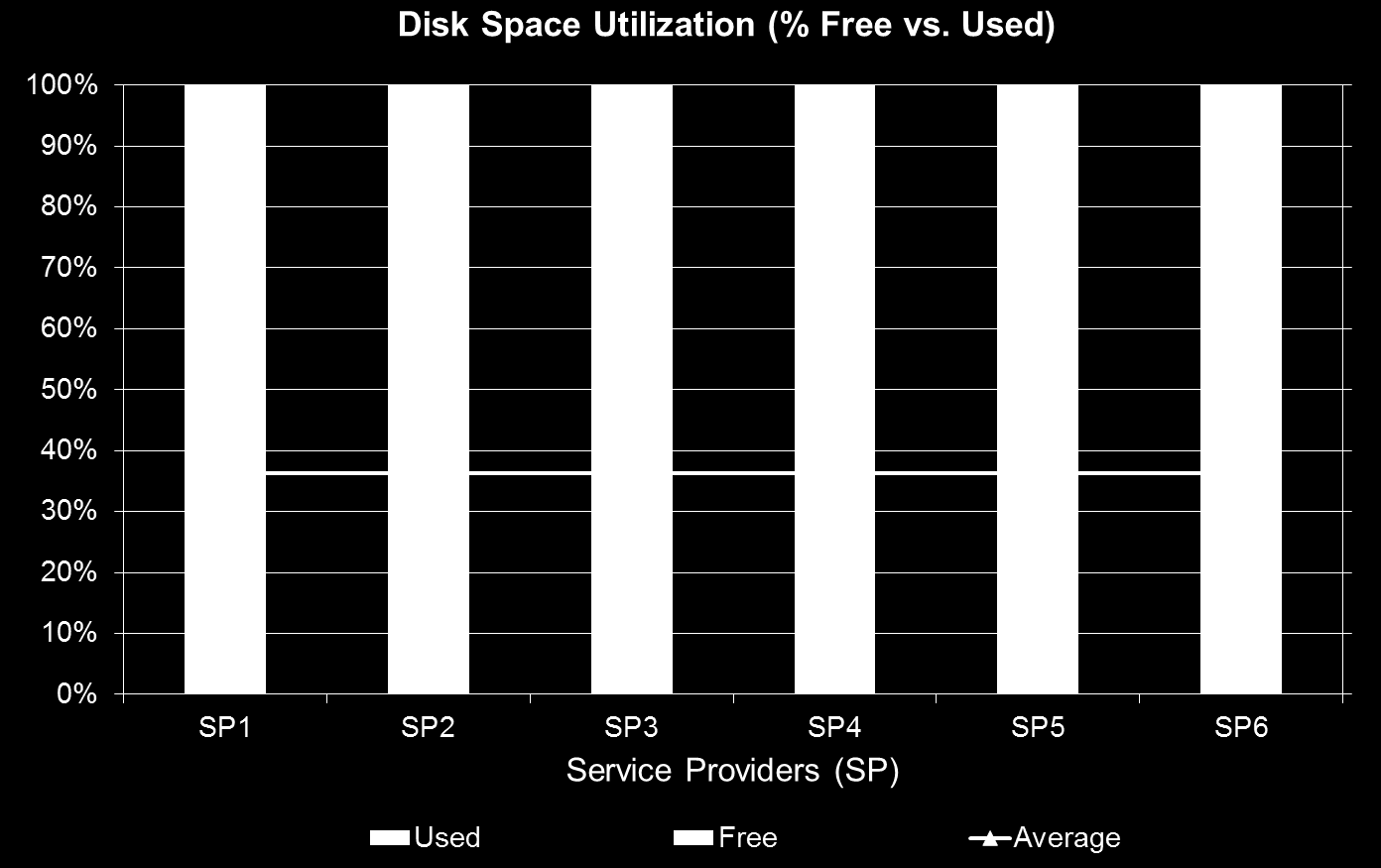 Figure 1. Large hosting providers in Europe and North America typically use only 36% of their disk space. What Makes an Ideal Cloud Storage Solution for Hosters?