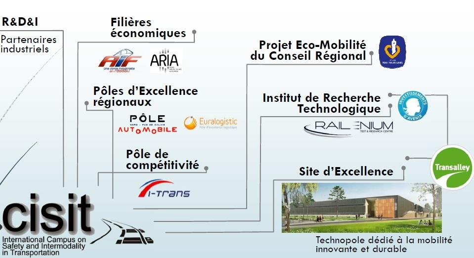 Valenciennes, attractive city Le CISIT (International Campus on Safety and Intermodality in Transportation) est l interface de la recherche tournée vers l industrie.