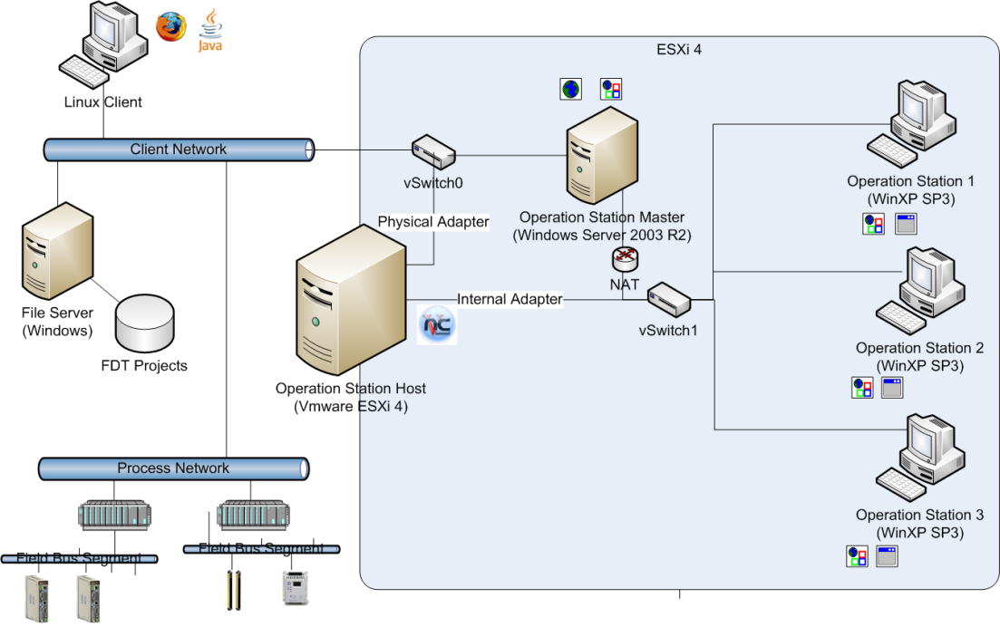 Figure 3: The solution version VNC on Vmware ESXi. Solution option RDP The RDP version is based on Microsoft s Remote Desktop Services under Windows Server 2008 R2, formerly known as Terminal Server.