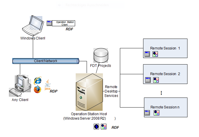 Figure 4: The solution version RDP based on the Remote Desktop Services under Windows Server 2008 R2. VNC or RDP?