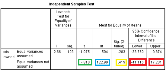 104 CHAPTER 5. SPSS FOR INDEPENDENT TWO-GROUP DATA Figure 5.14: Simple numerical summary output for an independent t-test Figure 5.15 shows the second table produced.