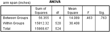 124 CHAPTER 7. SPSS FOR ONE-WAY ANOVA DATA use the variable class. Click the right arrow next to the box under Factor. Figure 7.6 shows the completed dialog box. Click OK. Figure 7.7 shows the ANOVA table.