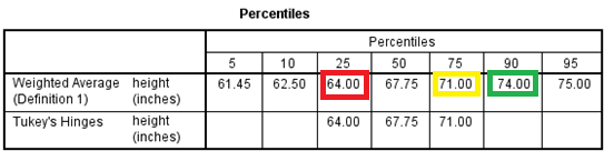 2.2. BOXPLOT 43 Figure 2.5: Numerical summaries - Percentiles table 2.2 Boxplot In Section 2.1 we discussed how to get numerical summaries for a quantitative variable. Figure 2.1 shows the dialog box for getting numerical summaries.