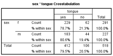66 CHAPTER 3. SPSS TWO CATEGORICAL VARIABLES Figure 3.4: Completed dialog box for conditional distribution of response variable tongue by explanatory variable sex Figure 3.