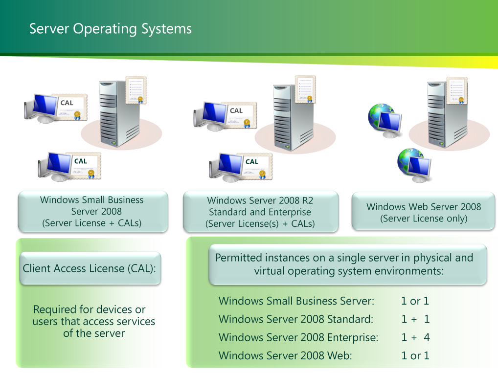 Server operating systems, including Small Business Server and Windows Server 2008 Release 2, require a license for every running instance on the server.