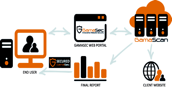 GamaScan The Web Application Security Solution GamaScan is a remote online web vulnerability-assessment service that tests web servers, web-interfaced systems and web-based applications against