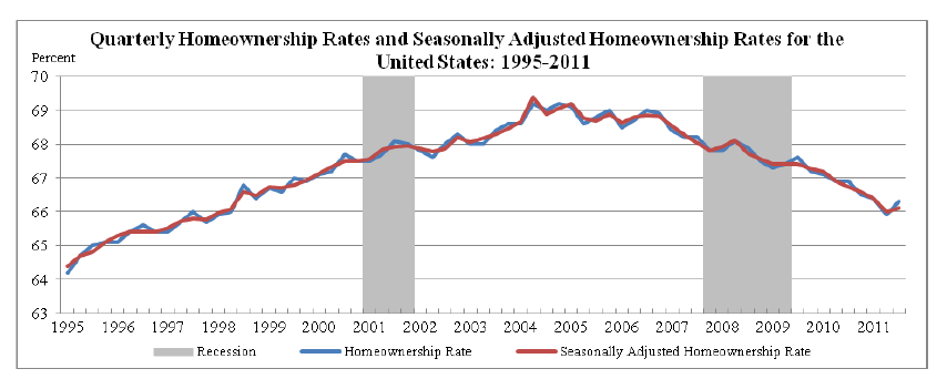 Houston: Homeownership In 2010, Houston had 62.5% owner-occupied housing units and 37.5% renter occupied units.