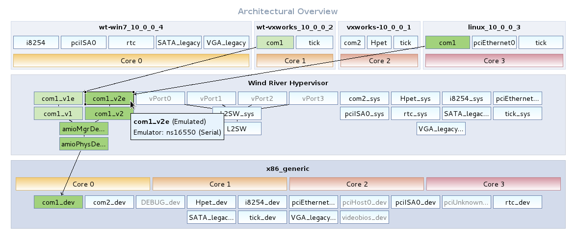 Automatic Configuration (Intel Platforms) The Wind River Hypervisor development and deployment workflow includes an extension to static configuration of device ownership on Intel targets.