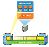 High Availability Storage vmotion Storage vmotion Enables live migration of virtual disks on the fly Way of offloading an online VM from a busy disk