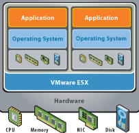 Virtualization What is it?