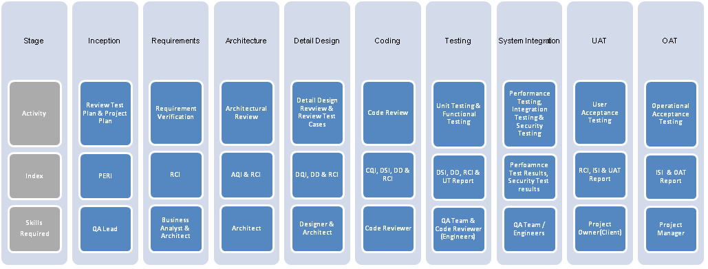 3.2 Skills required to generate Metrics During the different stages of a software project, several roles and parties will be involve with development, reviewing and testing activities. In Figure 3.